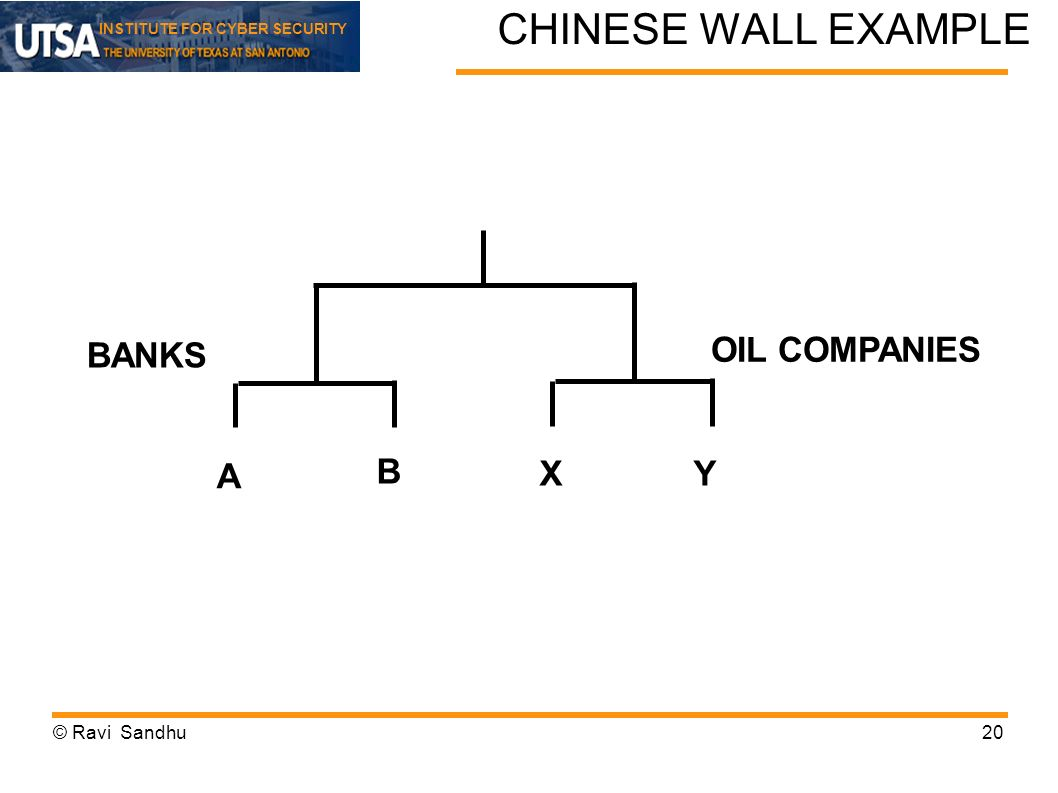 CHINESE WALL EXAMPLE BANKS OIL COMPANIES A B X Y © Ravi Sandhu 20