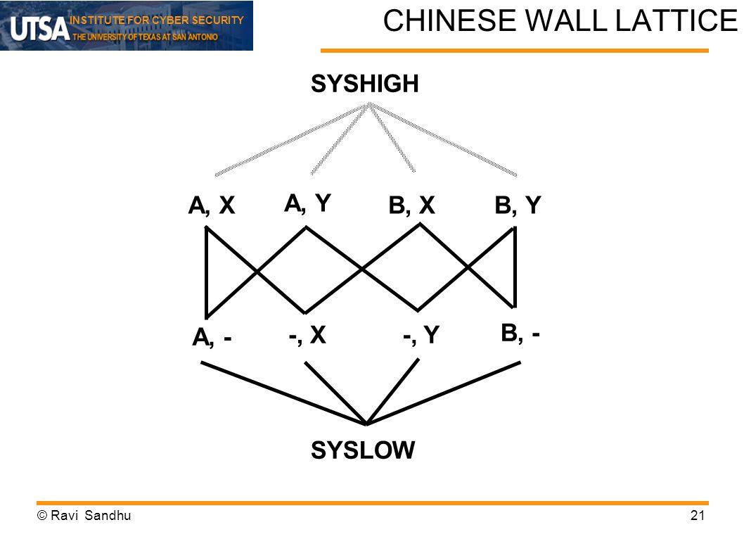 CHINESE WALL LATTICE SYSHIGH A, X A, Y B, X B, Y A, - -, X -, Y B, -