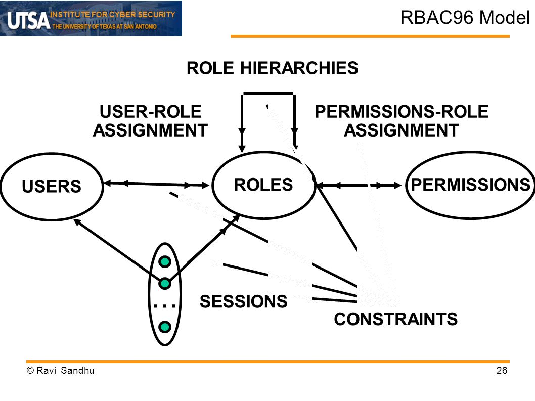... RBAC96 Model ROLE HIERARCHIES USER-ROLE ASSIGNMENT