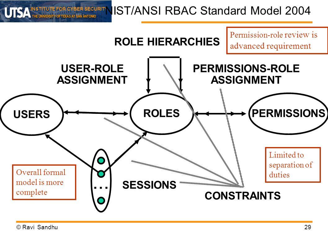 NIST/ANSI RBAC Standard Model 2004