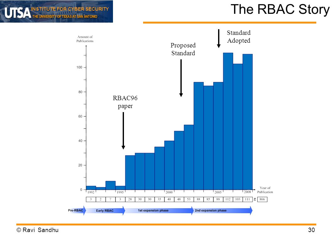 The RBAC Story Standard Adopted Proposed Standard RBAC96 paper