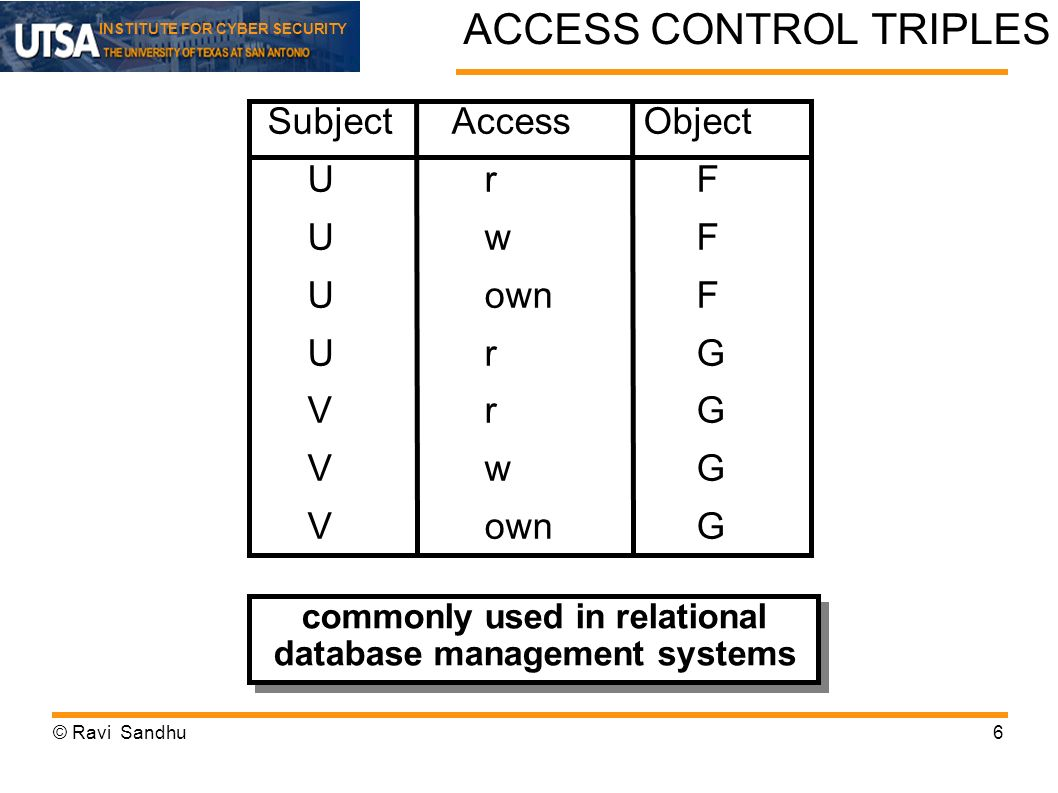 ACCESS CONTROL TRIPLES