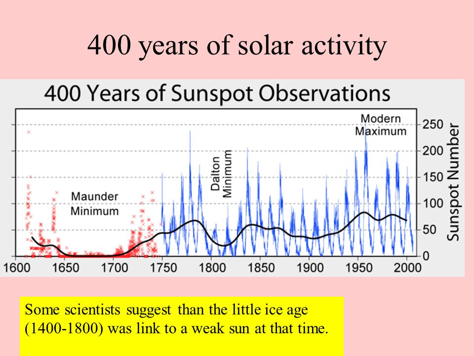 400 years of solar activity