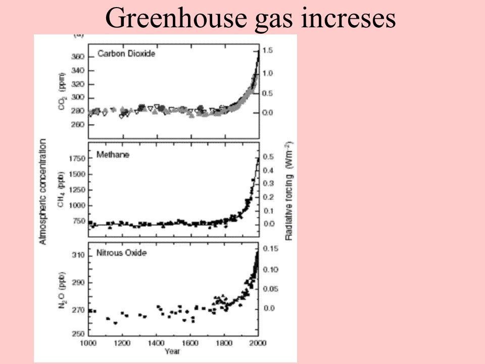 Greenhouse gas increses