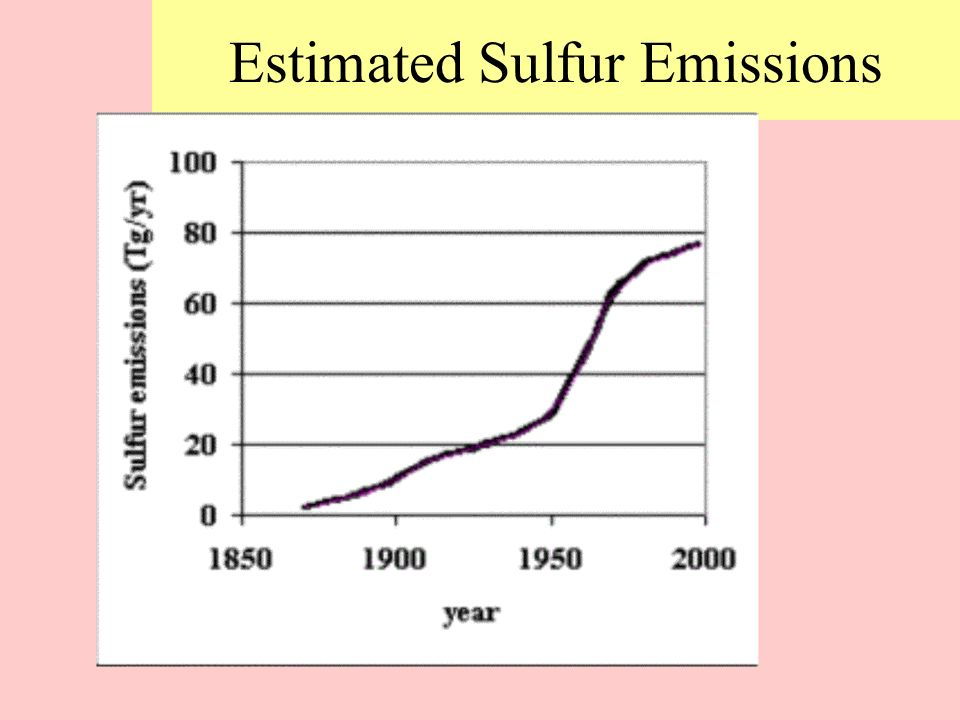 Estimated Sulfur Emissions
