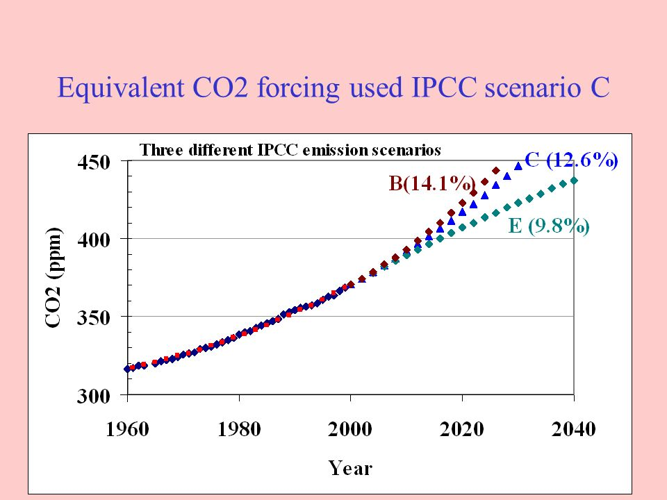 Equivalent CO2 forcing used IPCC scenario C