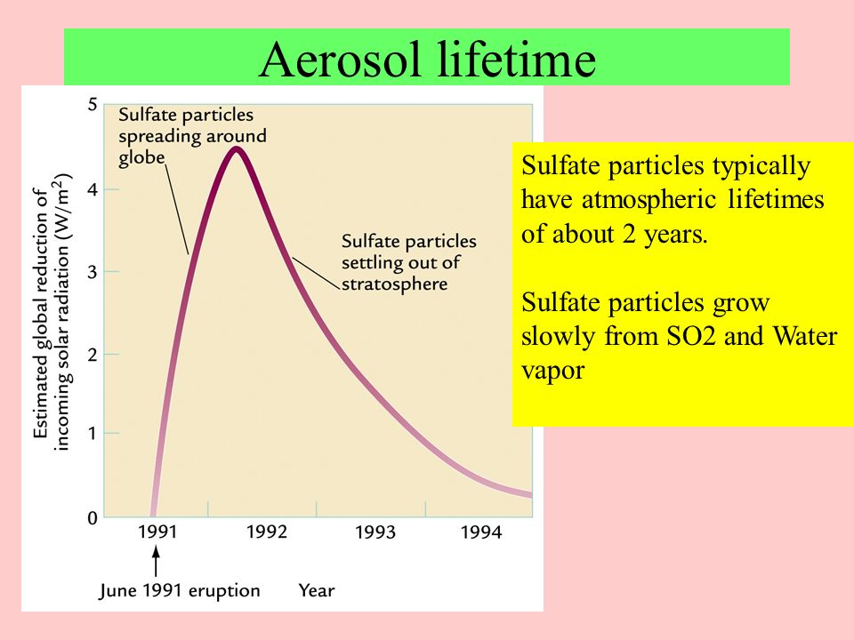 Aerosol lifetime Sulfate particles typically have atmospheric lifetimes of about 2 years. Sulfate particles grow slowly from SO2 and Water vapor.