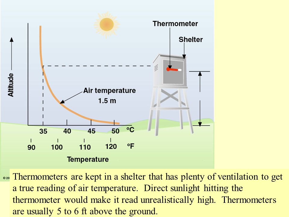 Thermometers are kept in a shelter that has plenty of ventilation to get a true reading of air temperature.