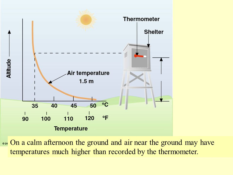 On a calm afternoon the ground and air near the ground may have temperatures much higher than recorded by the thermometer.