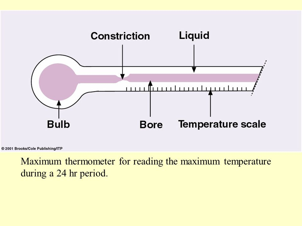 Maximum thermometer for reading the maximum temperature during a 24 hr period.