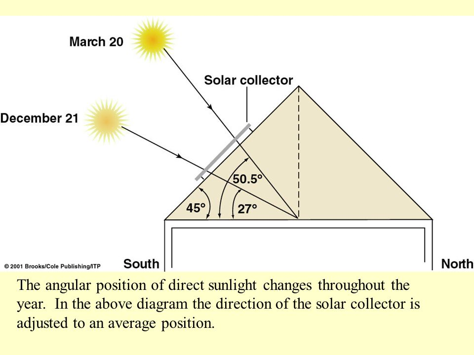 The angular position of direct sunlight changes throughout the year