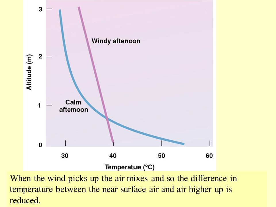 When the wind picks up the air mixes and so the difference in temperature between the near surface air and air higher up is reduced.