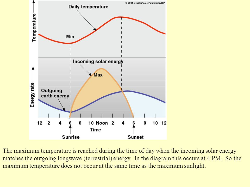 The maximum temperature is reached during the time of day when the incoming solar energy matches the outgoing longwave (terrestrial) energy.