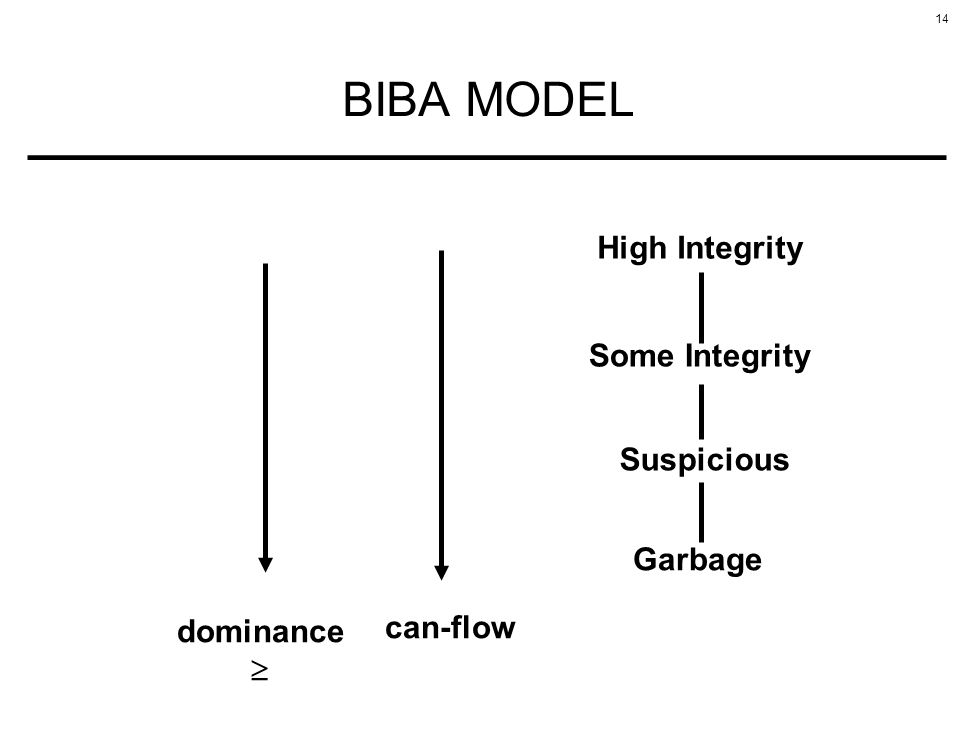 BIBA MODEL High Integrity Some Integrity Suspicious Garbage dominance
