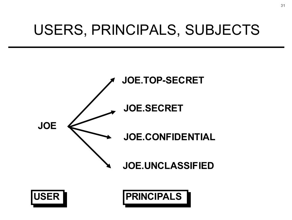 USERS, PRINCIPALS, SUBJECTS