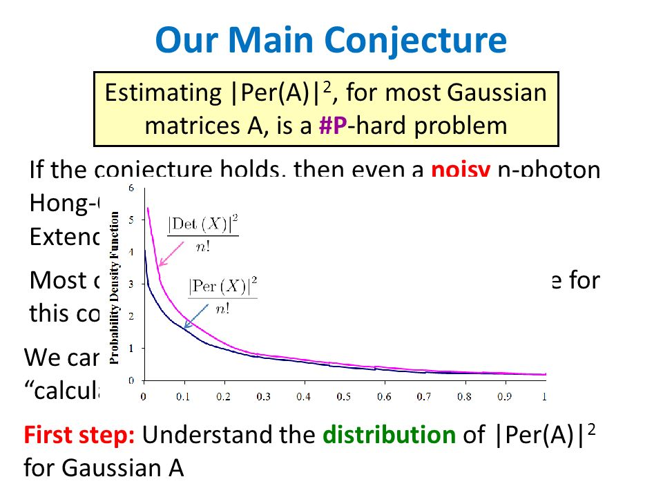 Our Main Conjecture Estimating |Per(A)|2, for most Gaussian matrices A, is a #P-hard problem.