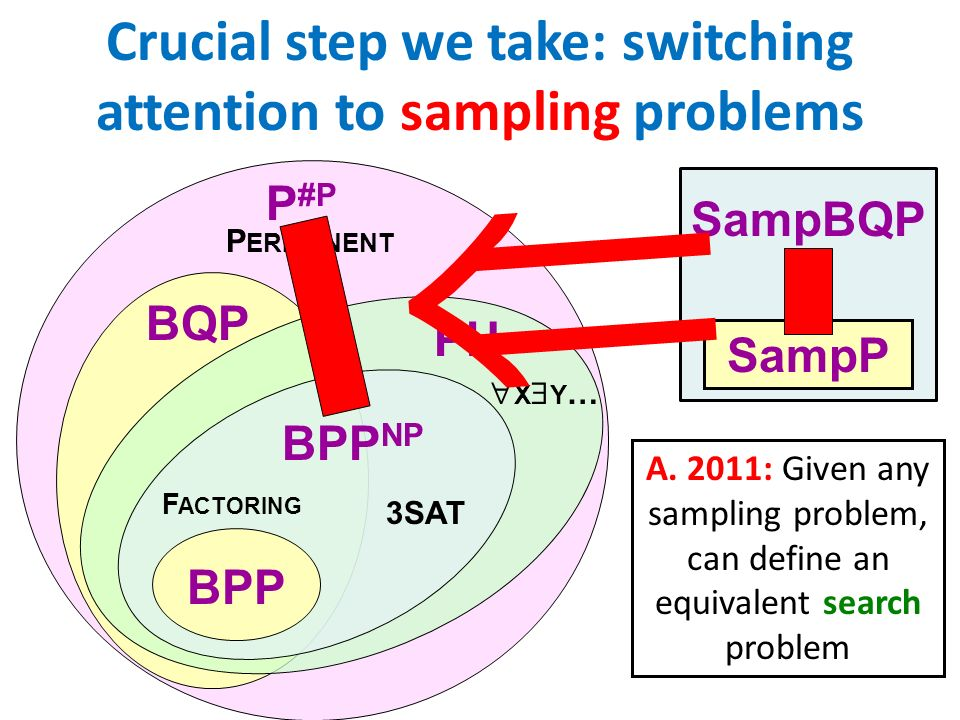 Crucial step we take: switching attention to sampling problems
