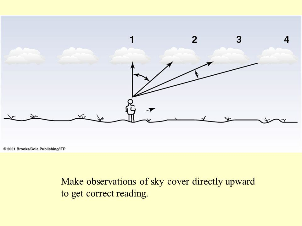 Make observations of sky cover directly upward to get correct reading.