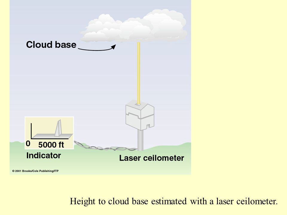 Height to cloud base estimated with a laser ceilometer.