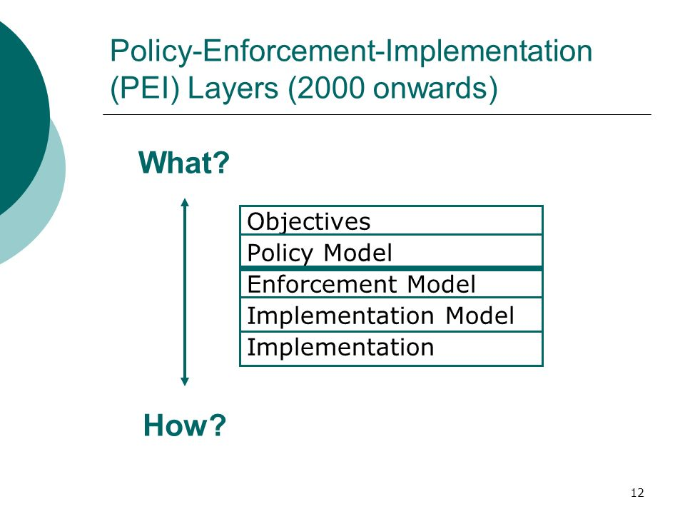 Policy-Enforcement-Implementation (PEI) Layers (2000 onwards)