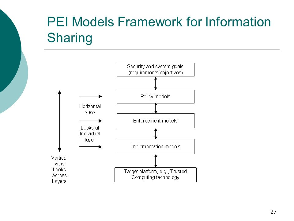 PEI Models Framework for Information Sharing