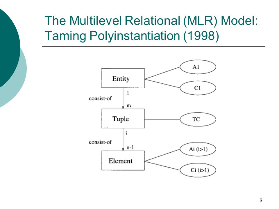 The Multilevel Relational (MLR) Model: Taming Polyinstantiation (1998)