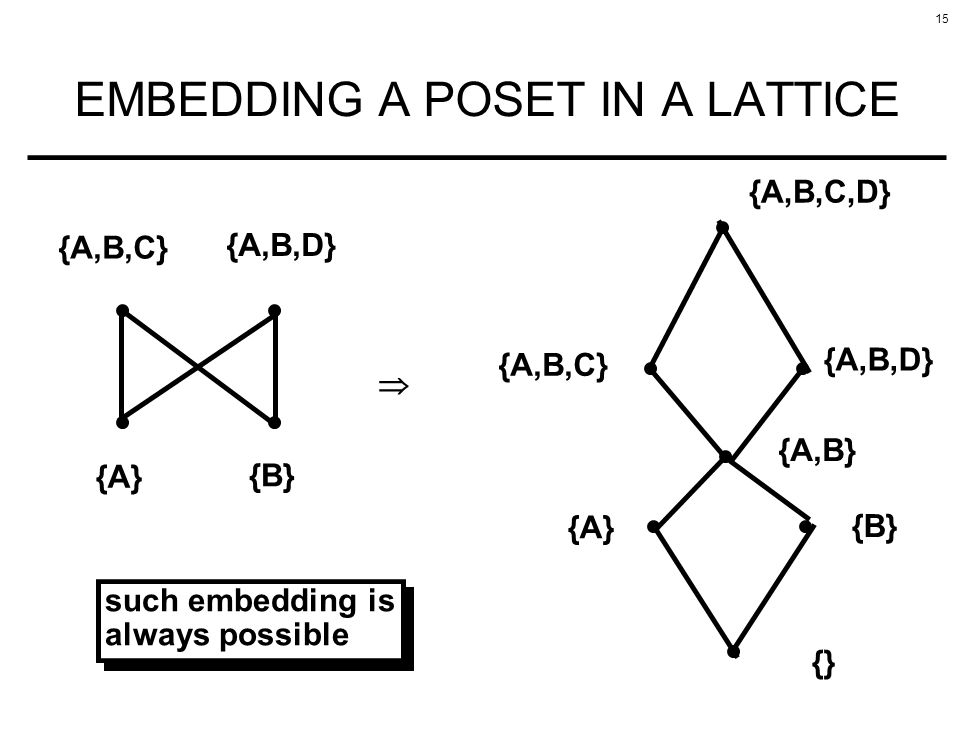 EMBEDDING A POSET IN A LATTICE