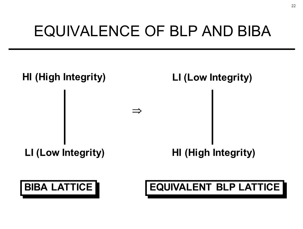 EQUIVALENCE OF BLP AND BIBA