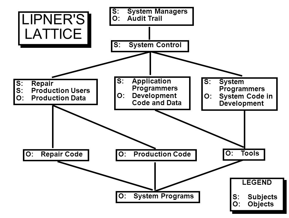 LIPNER S LATTICE S: System Managers O: Audit Trail S: System Control