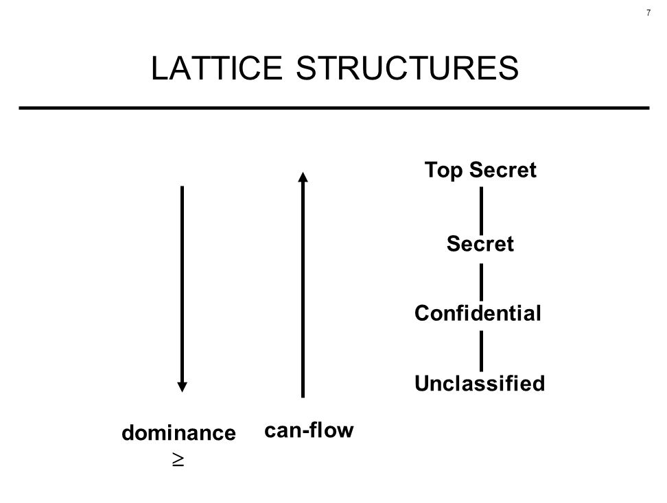 LATTICE STRUCTURES Top Secret Secret Confidential Unclassified