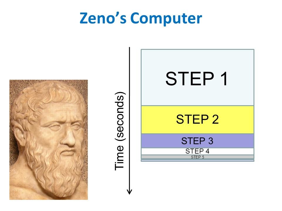 STEP 1 Zeno's Computer STEP 2 Time (seconds) STEP 3 STEP 4