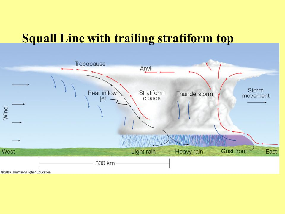Squall Line with trailing stratiform top