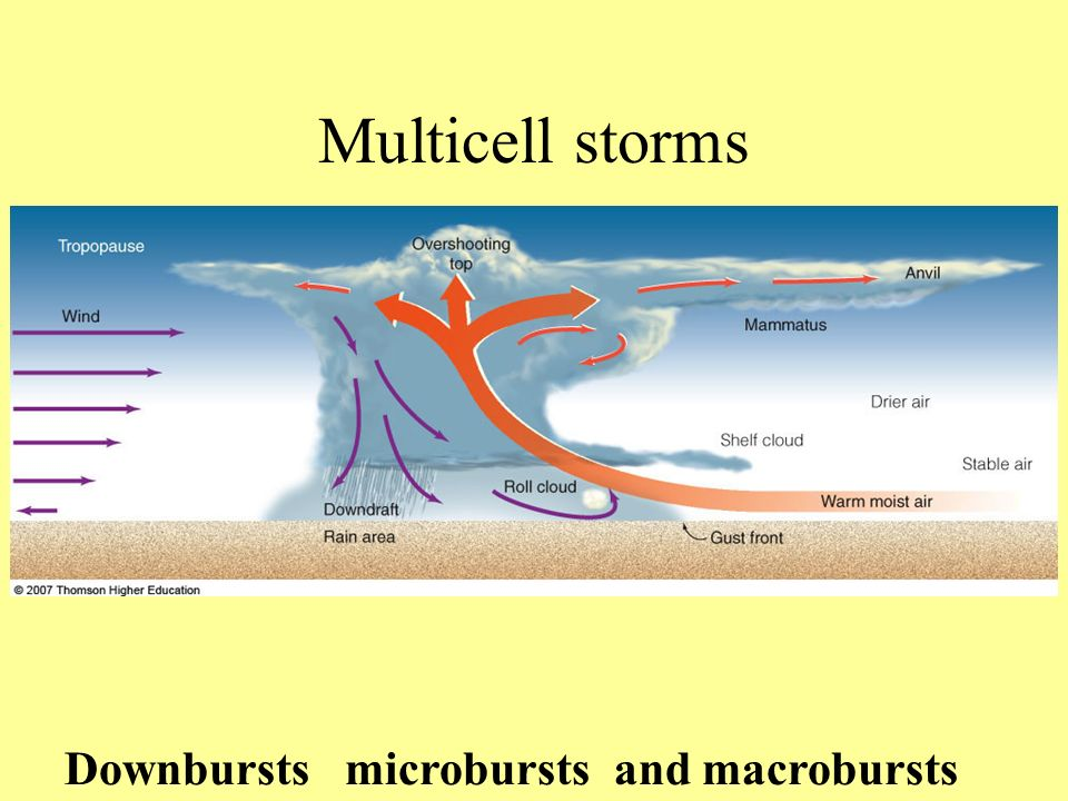 Multicell storms Downbursts microbursts and macrobursts