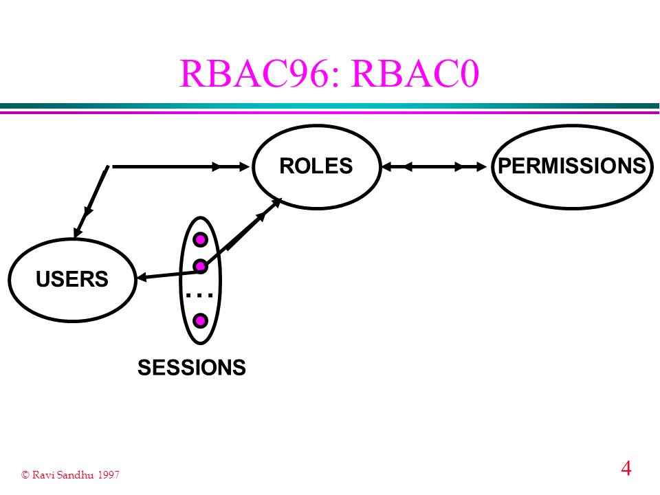 RBAC96: RBAC0 ... ROLES PERMISSIONS USERS SESSIONS