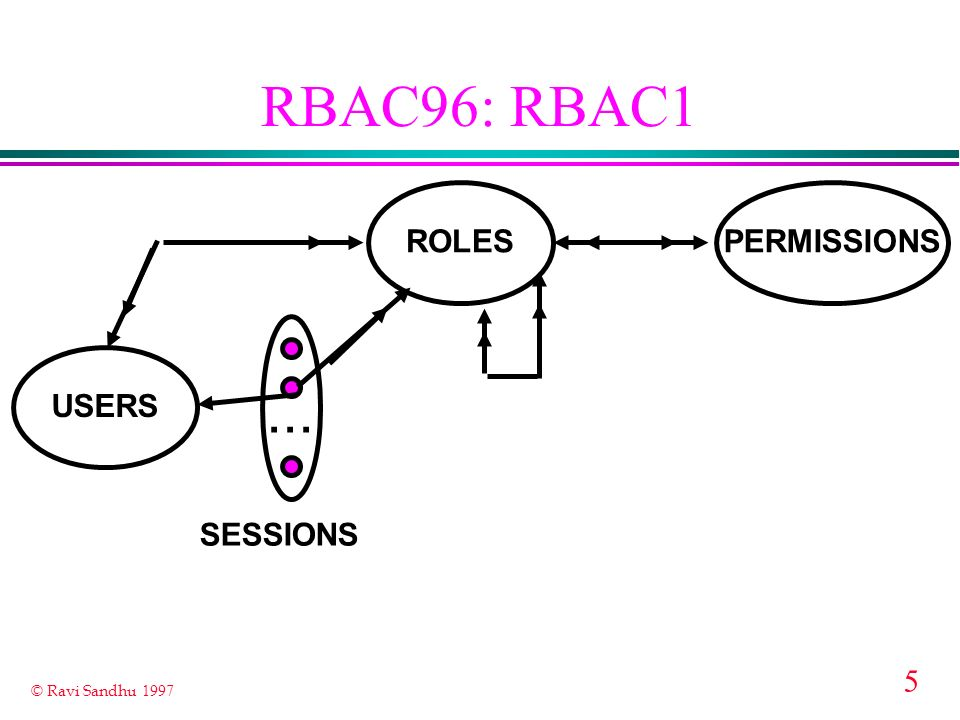 RBAC96: RBAC1 ... ROLES PERMISSIONS USERS SESSIONS