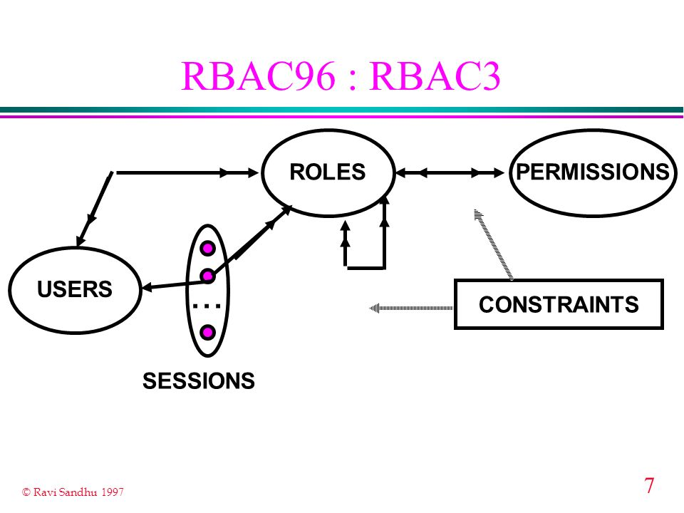 RBAC96 : RBAC3 ... ROLES PERMISSIONS USERS CONSTRAINTS SESSIONS