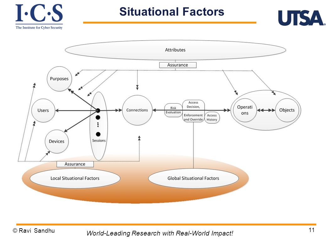 Situational Factors World-Leading Research with Real-World Impact!