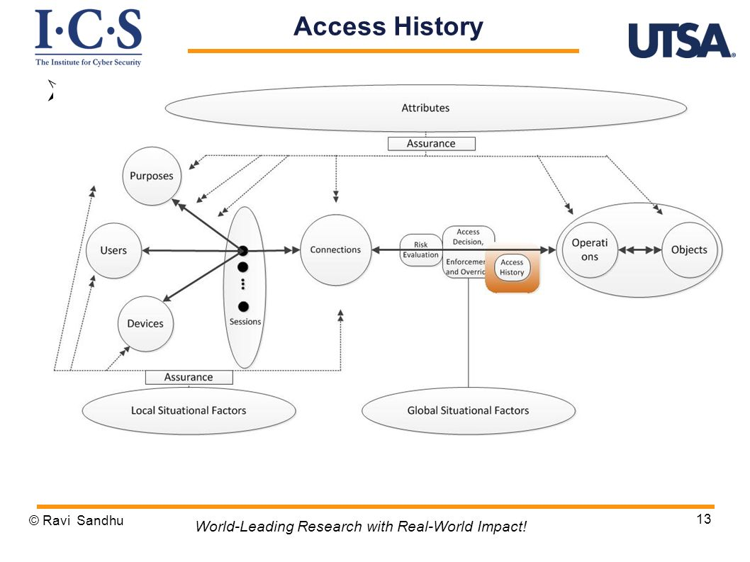 Access History World-Leading Research with Real-World Impact!
