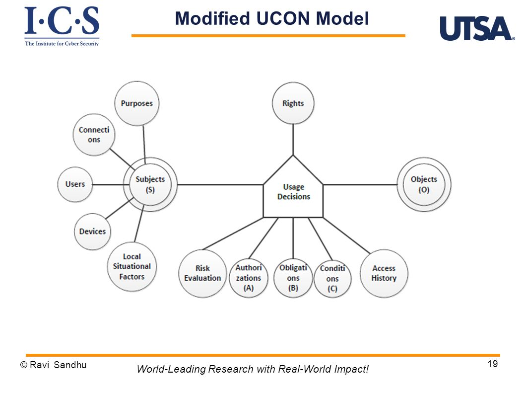 Modified UCON Model World-Leading Research with Real-World Impact!
