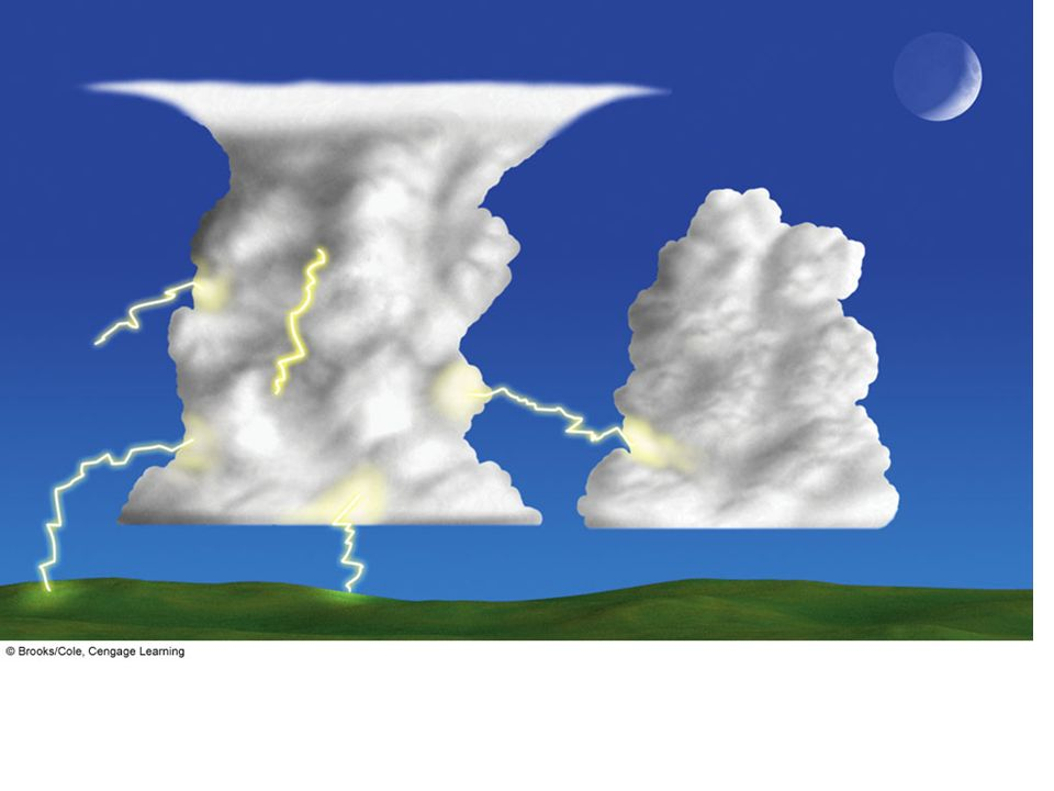 FIGURE The lightning stroke can travel in a number of directions. It can occur within a cloud, from one cloud to another
