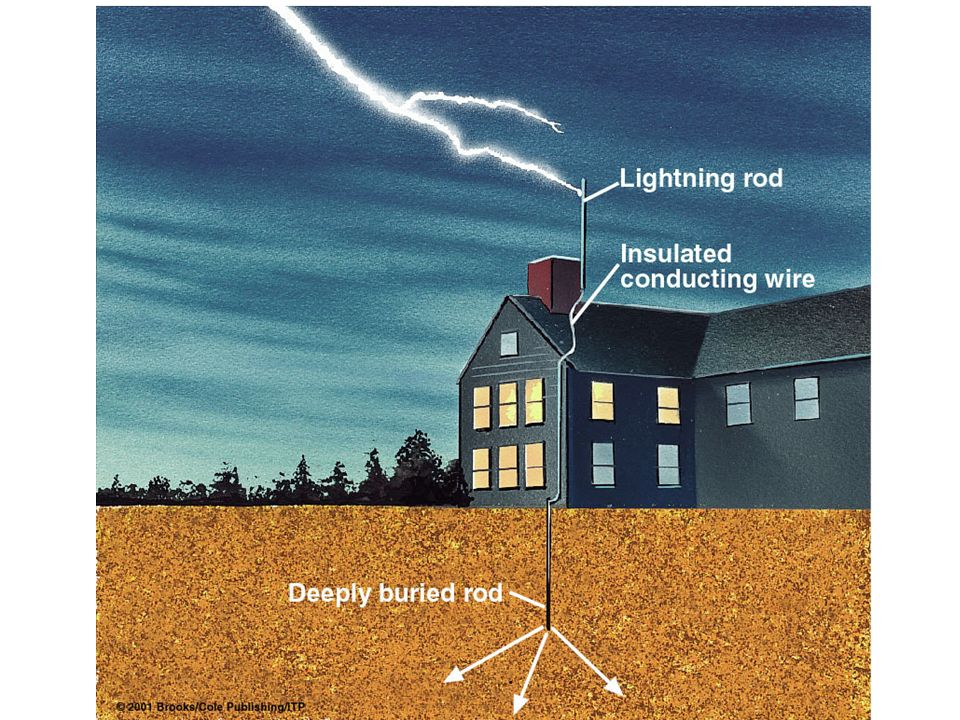 A lightning rod (invented by Benjamin Franklin) encourages lightning to hit it (as opposed to the house) allowing current to flow safely along a wire to the ground.