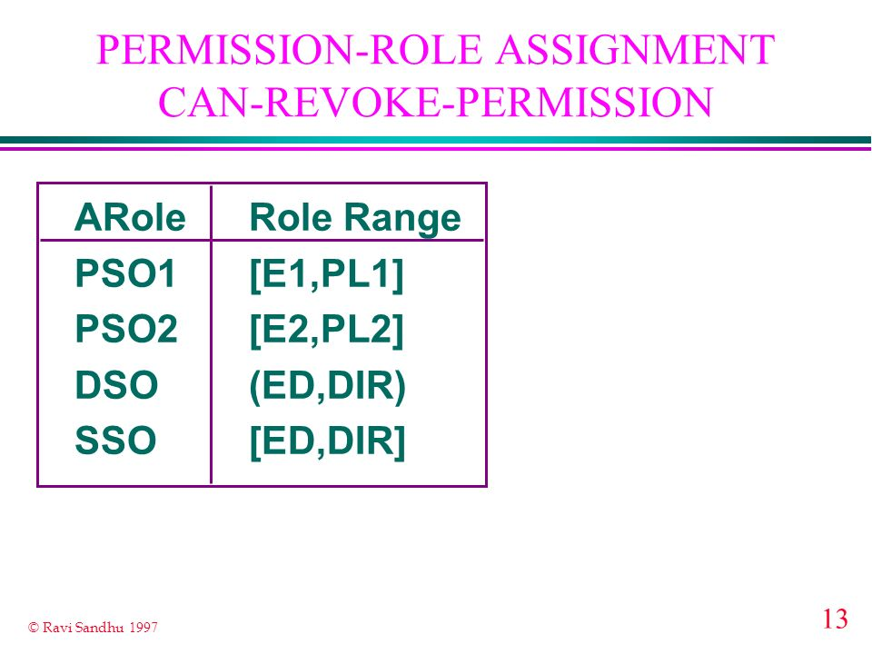 PERMISSION-ROLE ASSIGNMENT CAN-REVOKE-PERMISSION