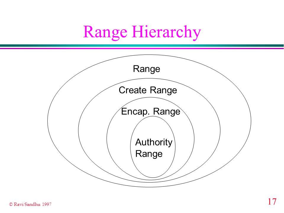 Range Hierarchy Range Create Range Encap. Range Authority Range