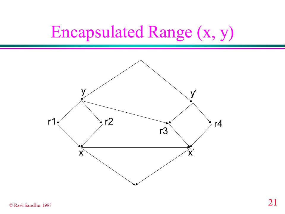 Encapsulated Range (x, y)