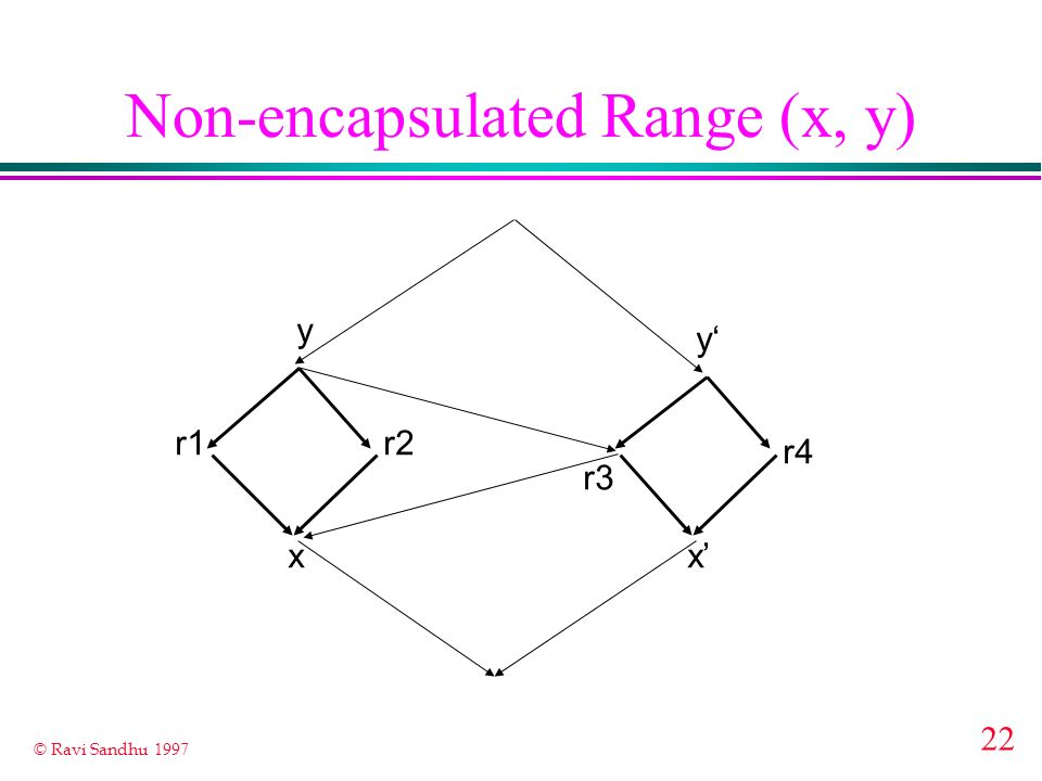 Non-encapsulated Range (x, y)