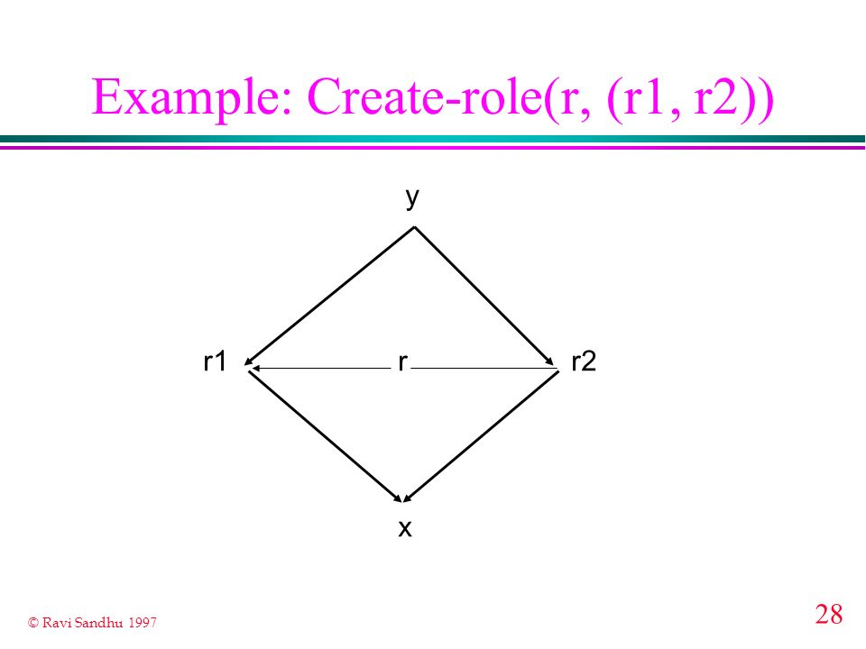 Example: Create-role(r, (r1, r2))