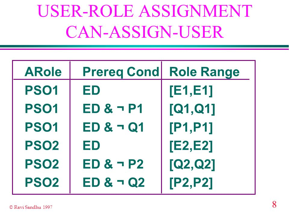 USER-ROLE ASSIGNMENT CAN-ASSIGN-USER