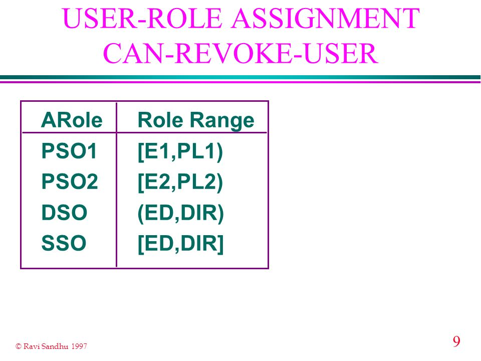 USER-ROLE ASSIGNMENT CAN-REVOKE-USER