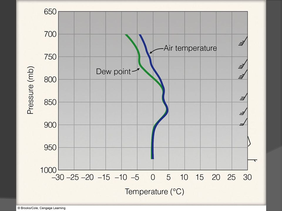 FIGURE 13.4 A sounding of air temperature, dew point, and winds at Pittsburgh, PA, on January 14, 1999.