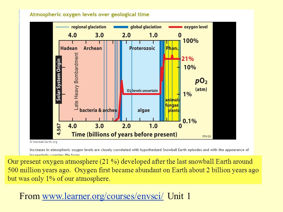 From www.learner.org/courses/envsci/ Unit 1